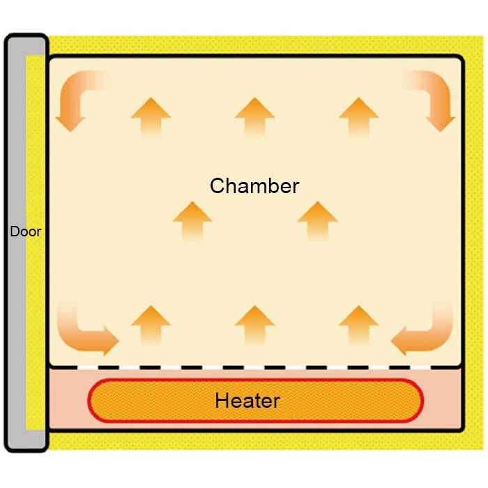 Horno de Convecciขn Natural Programable de alta temperatura3